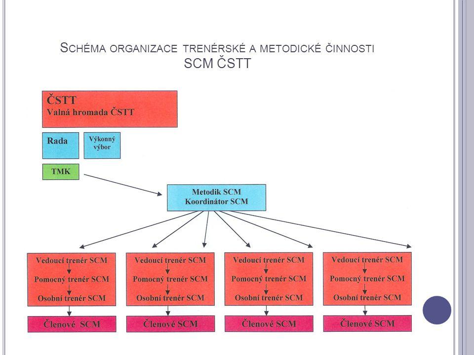 Schéma organizace trenérské a metodické činnosti SCM ČSTT