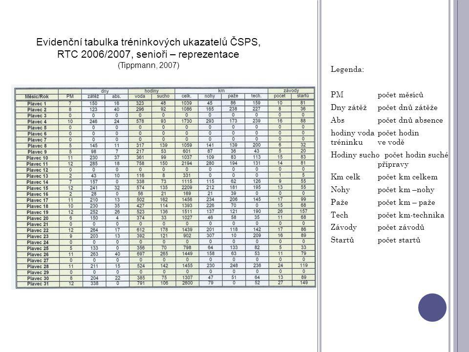 Evidenční tabulka tréninkových ukazatelů ČSPS,