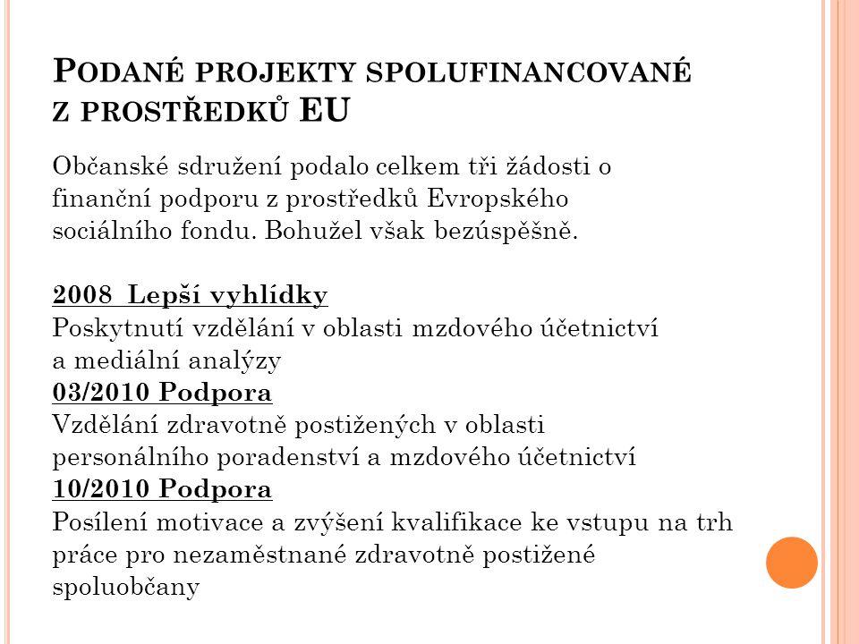 Podané projekty spolufinancované z prostředků EU