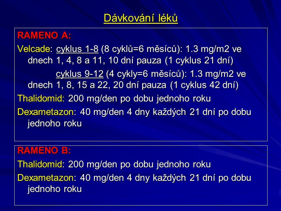 Dávkování léků RAMENO A: