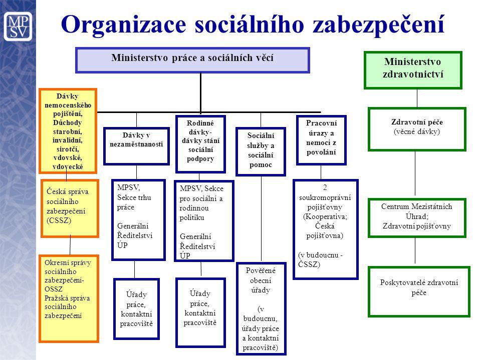 Organizace sociálního zabezpečení