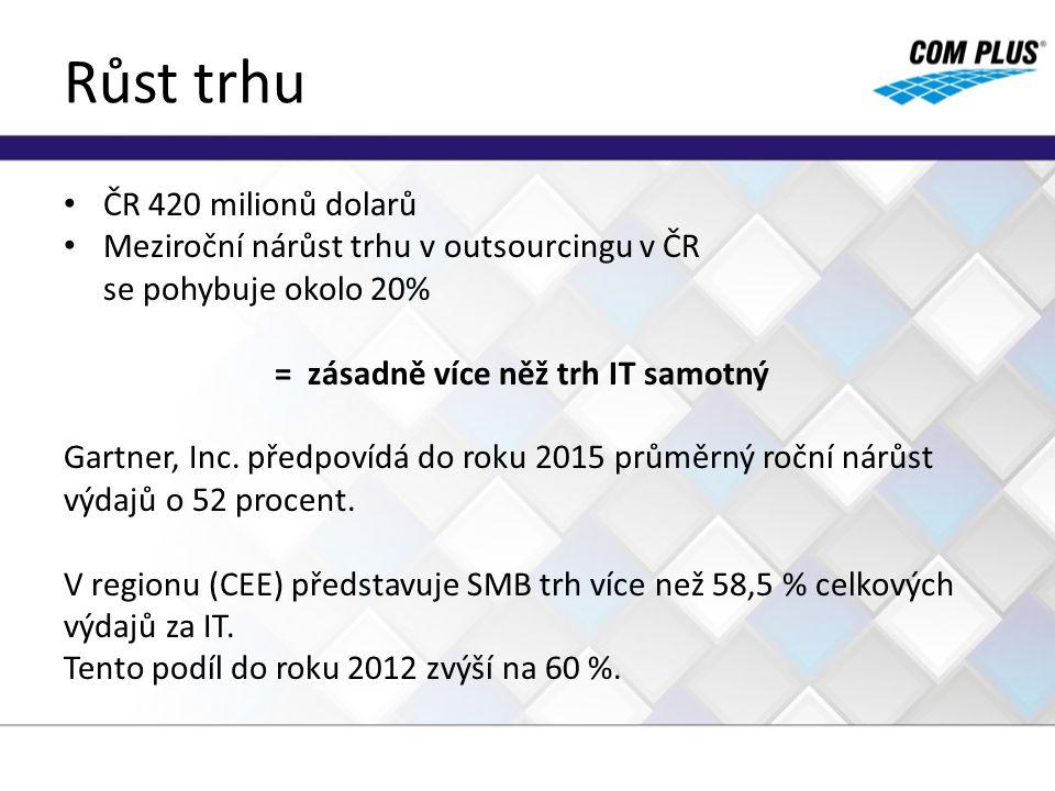 Růst trhu ČR 420 milionů dolarů