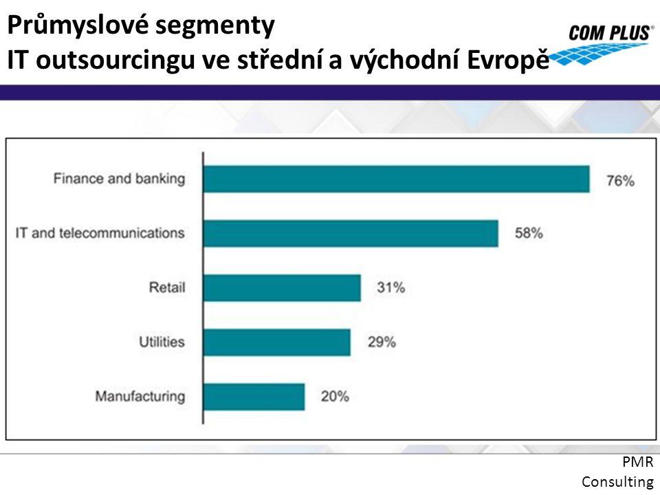 Průmyslové segmenty IT outsourcingu ve střední a východní Evropě