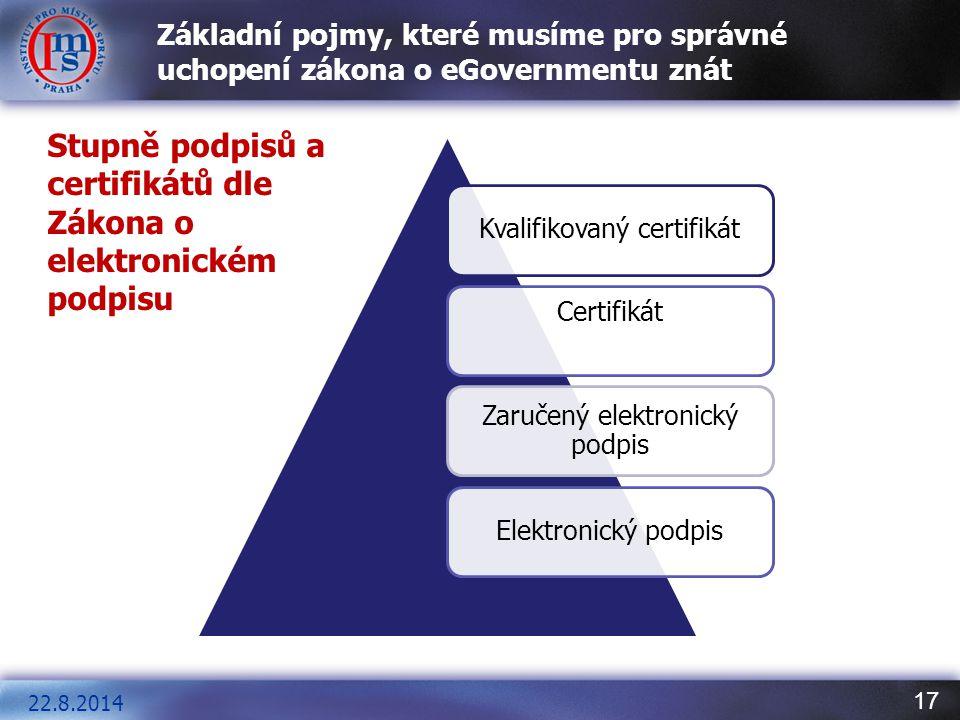 Stupně podpisů a certifikátů dle Zákona o elektronickém podpisu