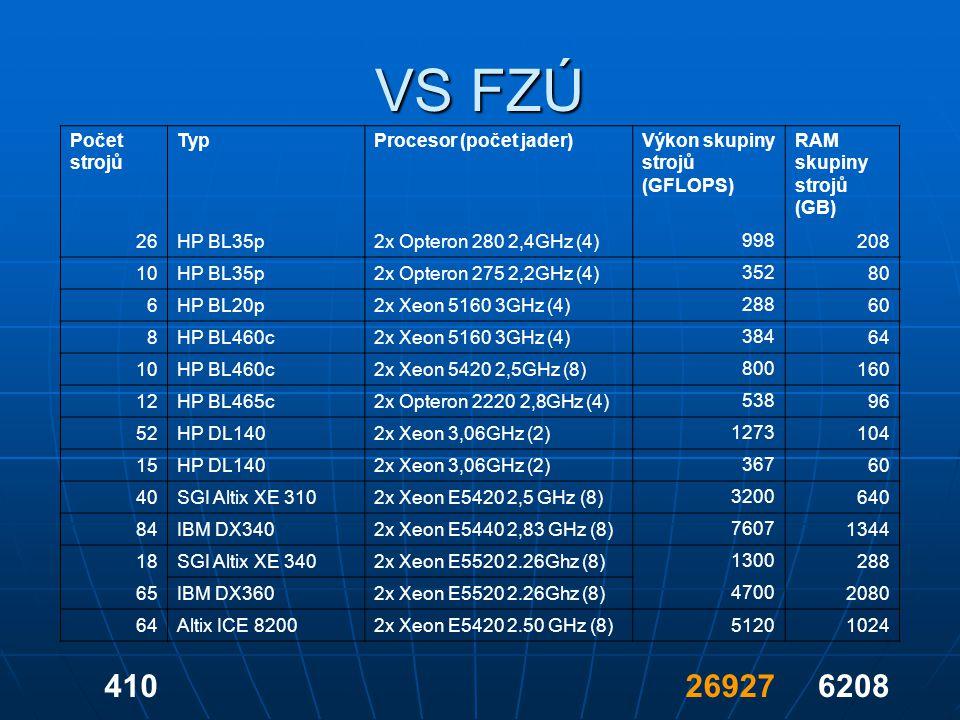 VS FZÚ 410 26927 6208 Počet strojů Typ Procesor (počet jader)
