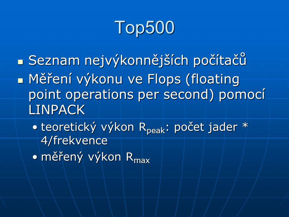 Top500 Seznam nejvýkonnějších počítačů