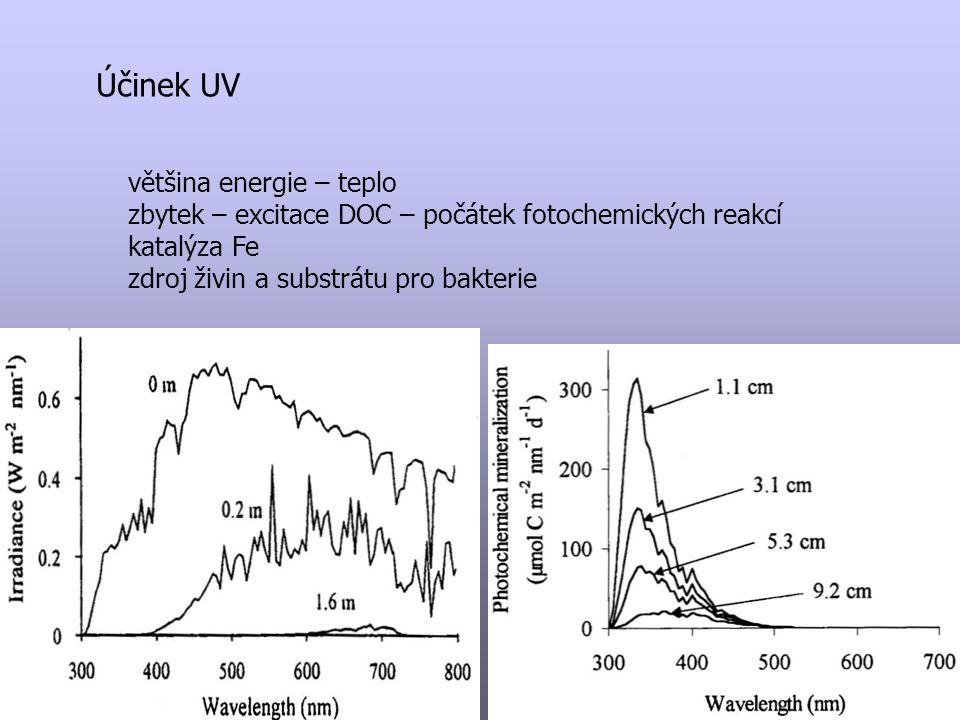 Účinek UV většina energie – teplo