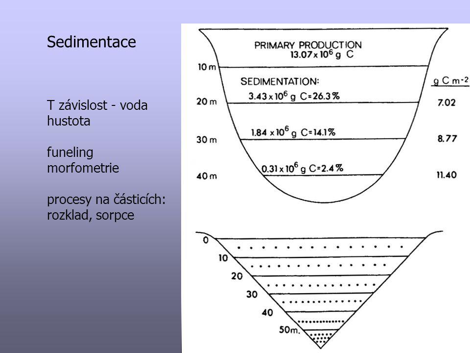 Sedimentace T závislost - voda hustota funeling morfometrie