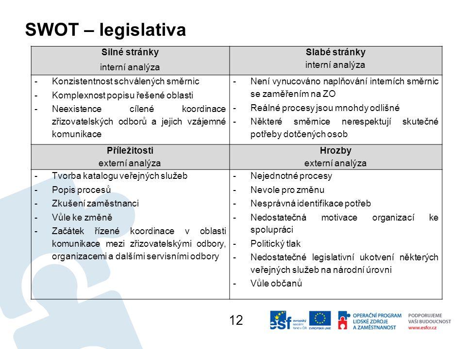 SWOT – legislativa 12 Silné stránky interní analýza