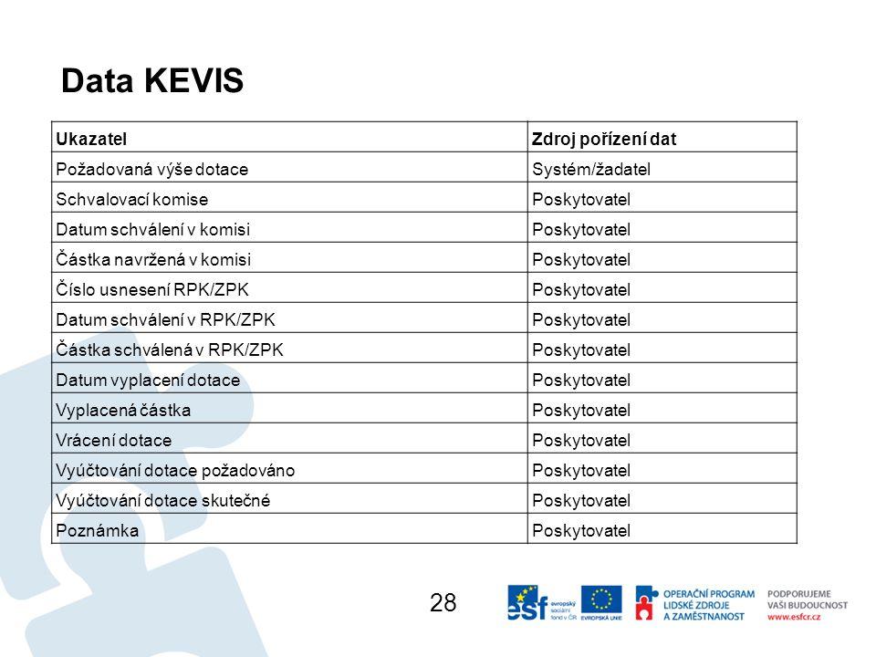 Data KEVIS 28 Ukazatel Zdroj pořízení dat Požadovaná výše dotace