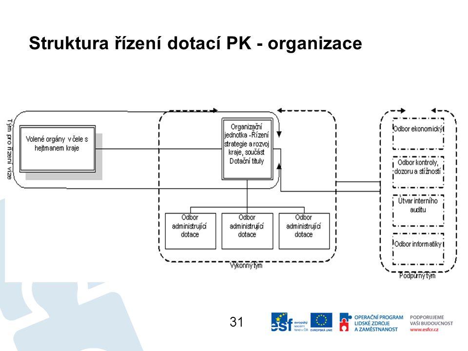 Struktura řízení dotací PK - organizace