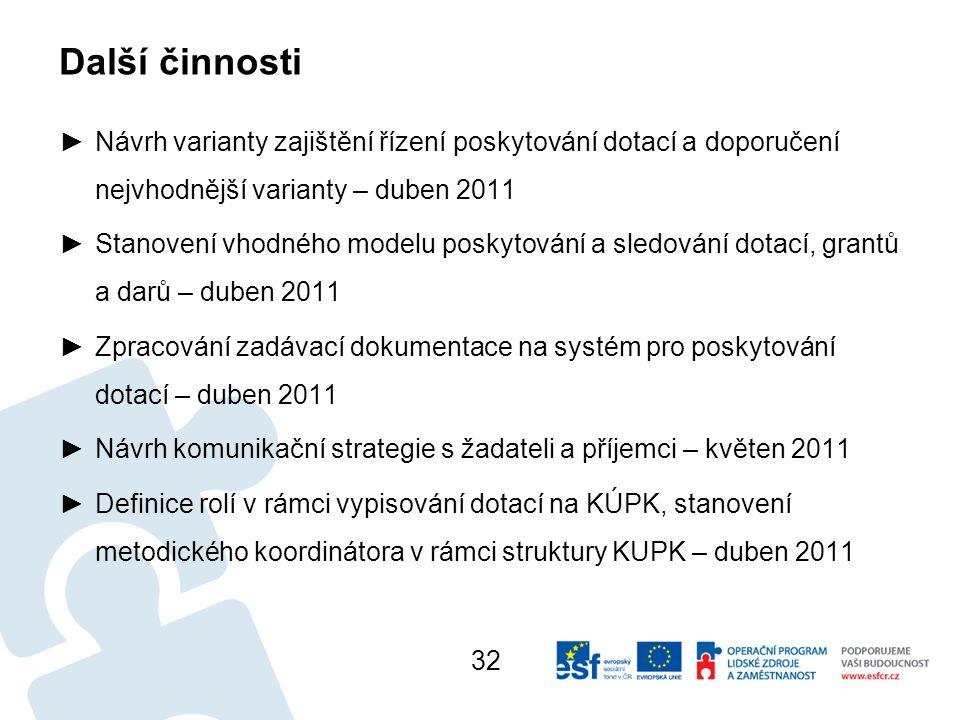 Další činnosti Návrh varianty zajištění řízení poskytování dotací a doporučení nejvhodnější varianty – duben 2011.