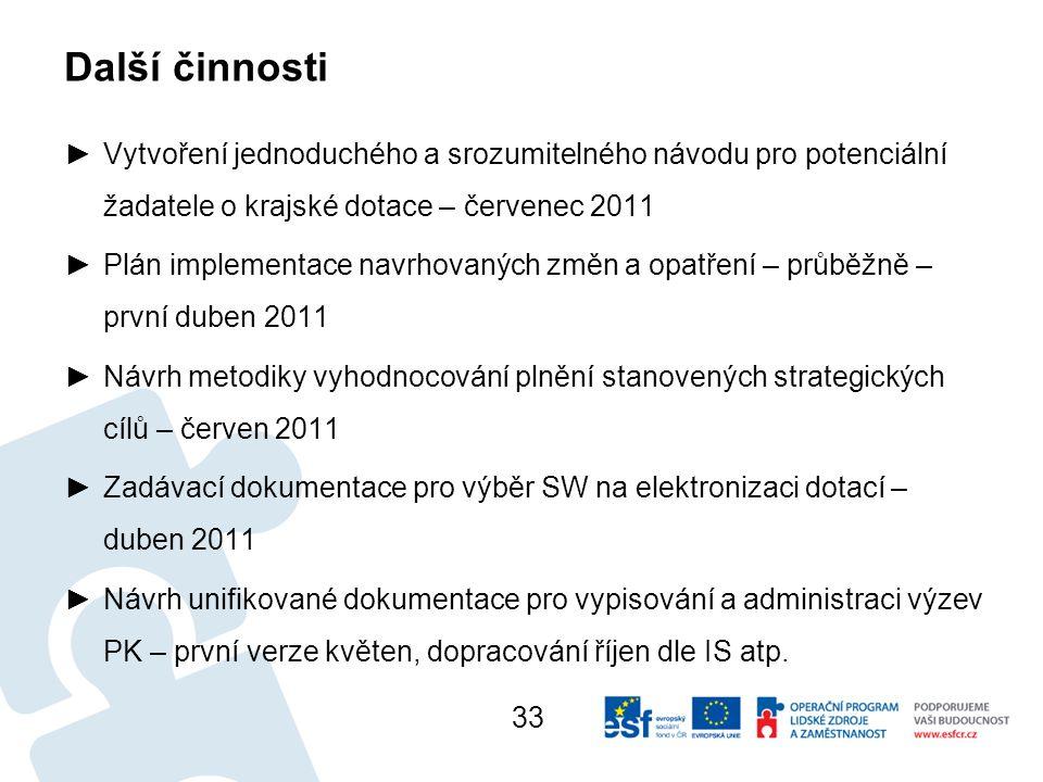 Další činnosti Vytvoření jednoduchého a srozumitelného návodu pro potenciální žadatele o krajské dotace – červenec 2011.