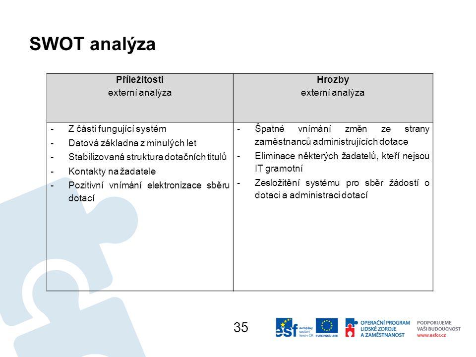 SWOT analýza 35 Příležitosti externí analýza Hrozby externí analýza
