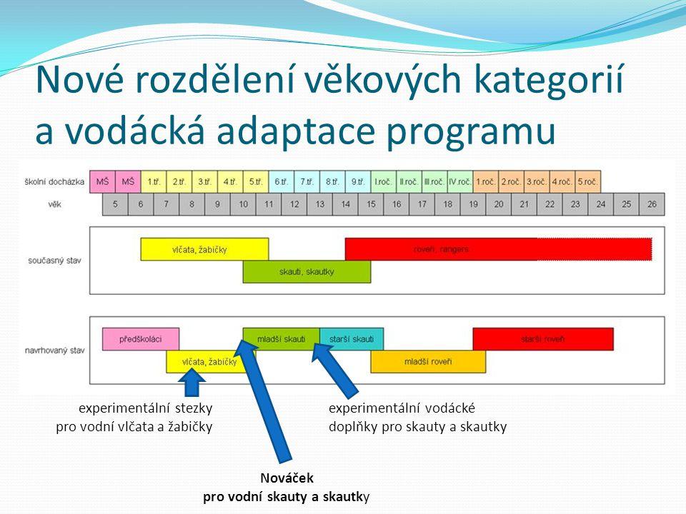 Nové rozdělení věkových kategorií a vodácká adaptace programu