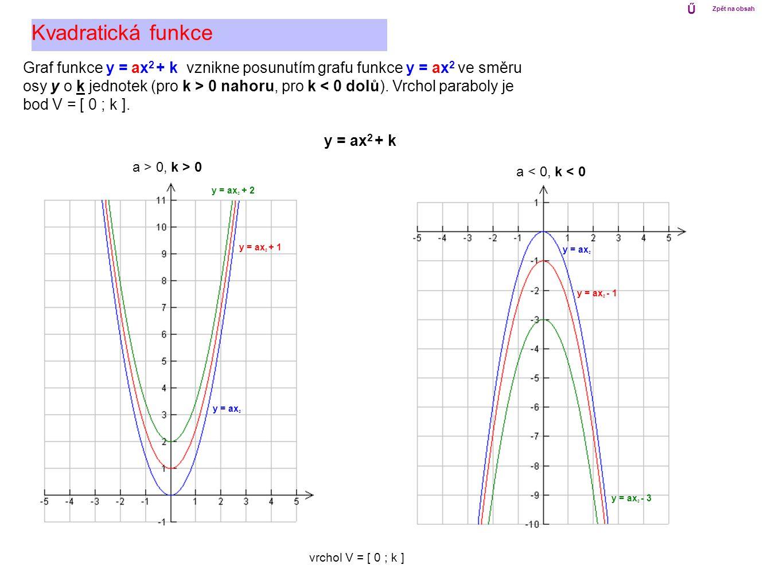 Ű Zpět na obsah. Kvadratická funkce. Graf funkce y = ax2 + k vznikne posunutím grafu funkce y = ax2 ve směru.
