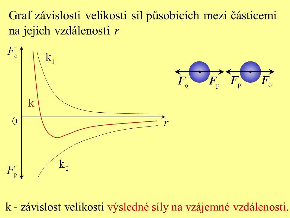 Graf závislosti velikosti sil působících mezi částicemi