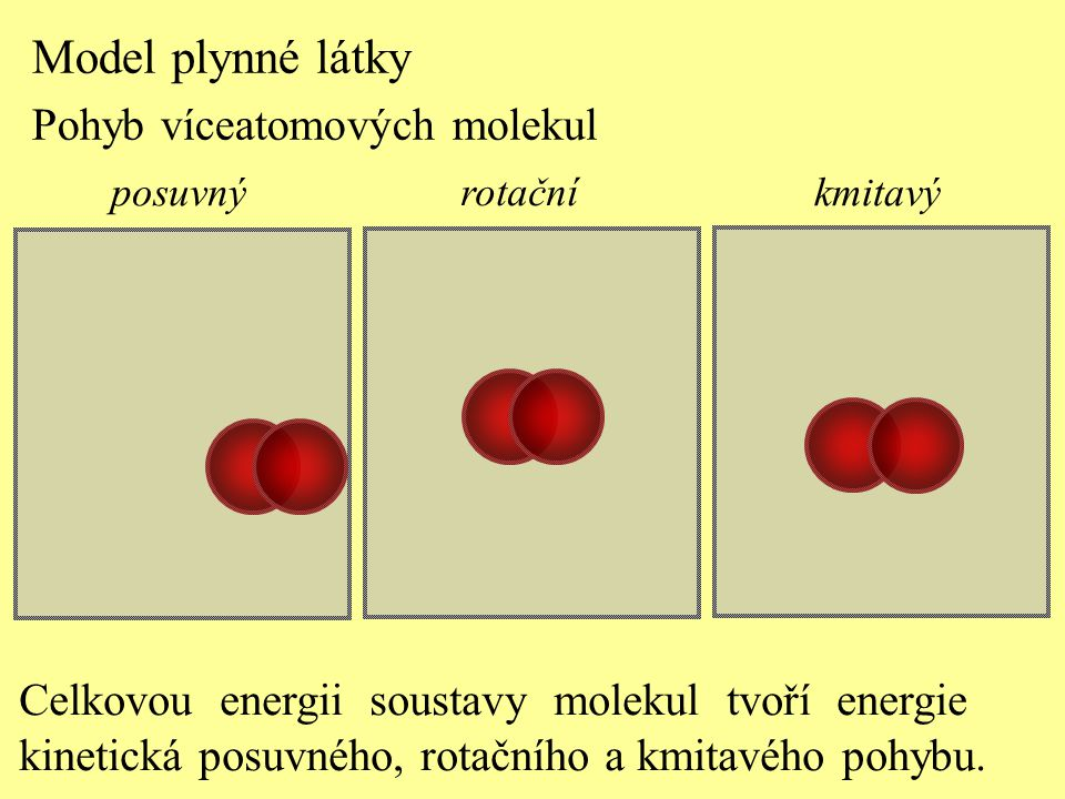 Model plynné látky Pohyb víceatomových molekul