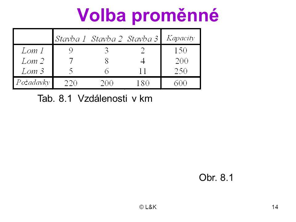 Volba proměnné Tab. 8.1 Vzdálenosti v km Obr. 8.1 © L&K