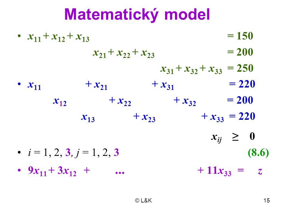 Matematický model x11 + x12 + x13 = 150 x21 + x22 + x23 = 200