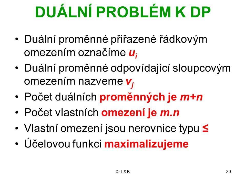 DUÁLNÍ PROBLÉM K DP Duální proměnné přiřazené řádkovým omezením označíme ui. Duální proměnné odpovídající sloupcovým omezením nazveme vj.