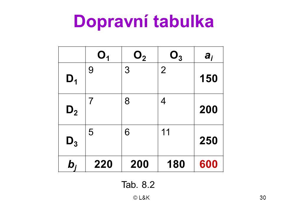 Dopravní tabulka O1 O2 O3 ai D1 150 D2 200 D3 250 bj 220 180 600 9 3 2