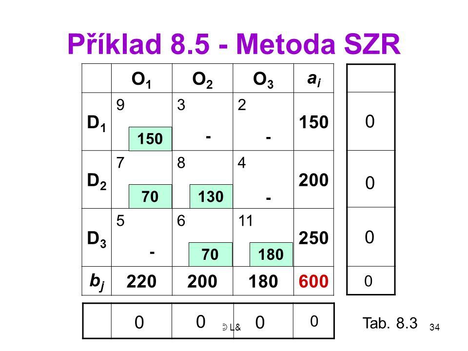 Příklad 8.5 - Metoda SZR O1 O2 O3 ai D1 150 D2 200 D3 250 bj 220 180
