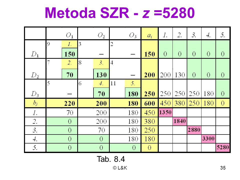 Metoda SZR - z =5280 Tab. 8.4 © L&K