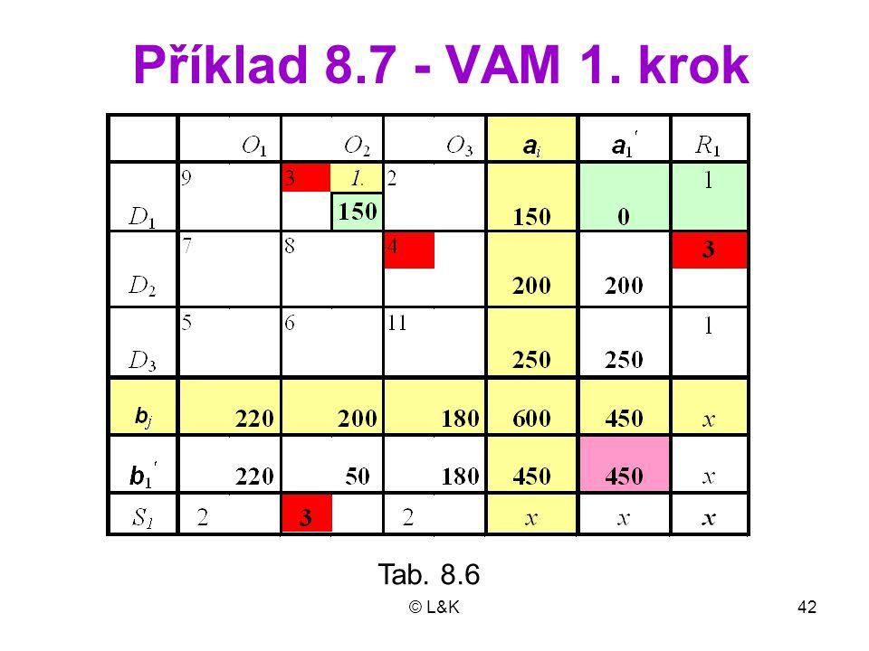 Příklad 8.7 - VAM 1. krok Tab. 8.6 © L&K