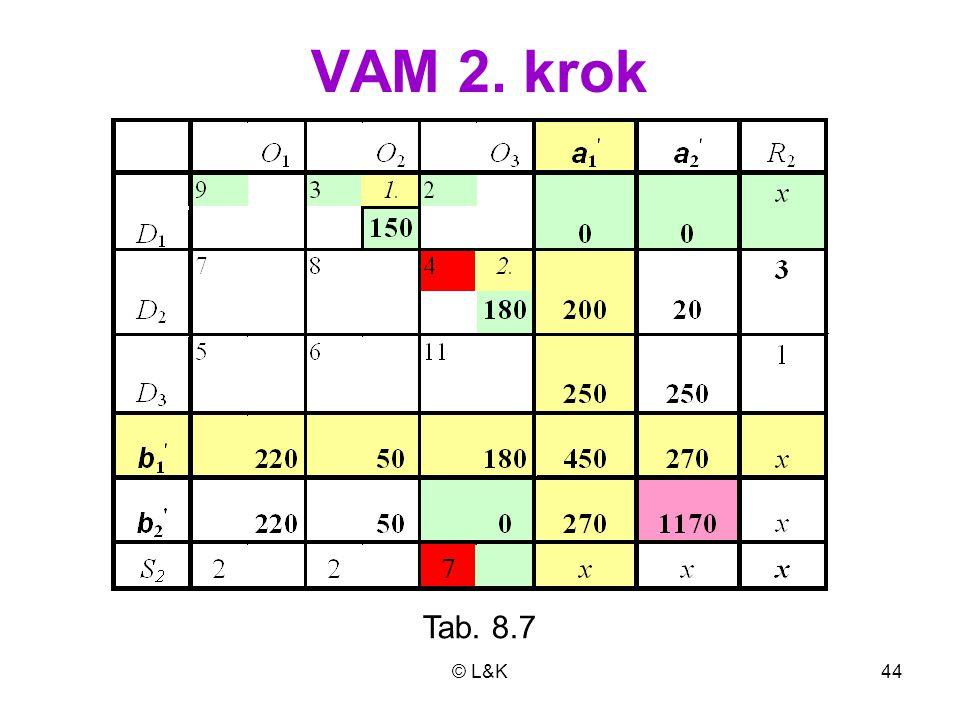 VAM 2. krok Tab. 8.7 © L&K