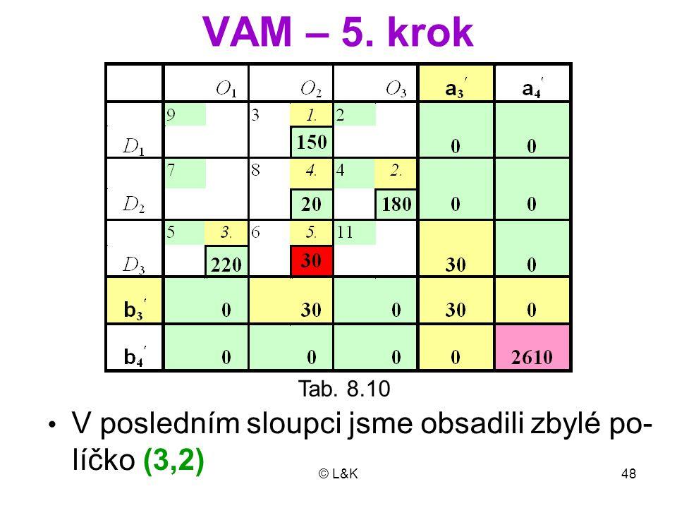 VAM – 5. krok Tab. 8.10 • V posledním sloupci jsme obsadili zbylé po- líčko (3,2) © L&K