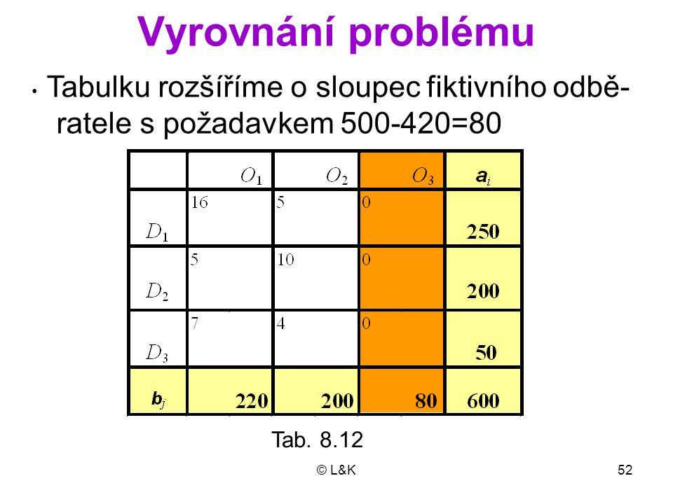 Vyrovnání problému ratele s požadavkem 500-420=80 Tab. 8.12