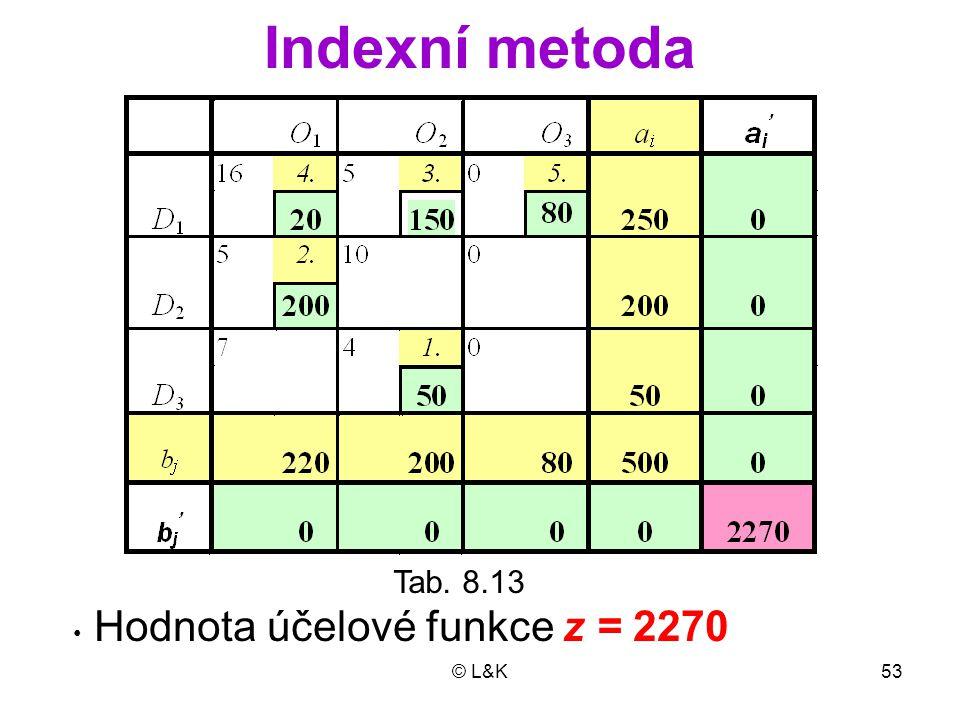 Indexní metoda Tab. 8.13 Hodnota účelové funkce z = 2270 © L&K