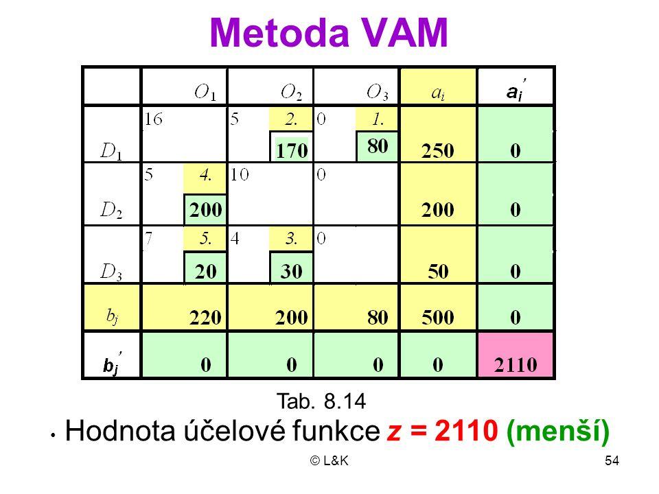 Metoda VAM Tab. 8.14 Hodnota účelové funkce z = 2110 (menší) © L&K