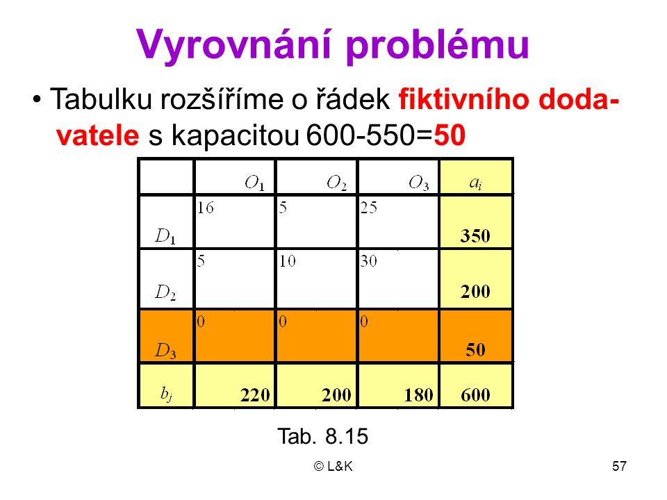 Vyrovnání problému • Tabulku rozšíříme o řádek fiktivního doda-