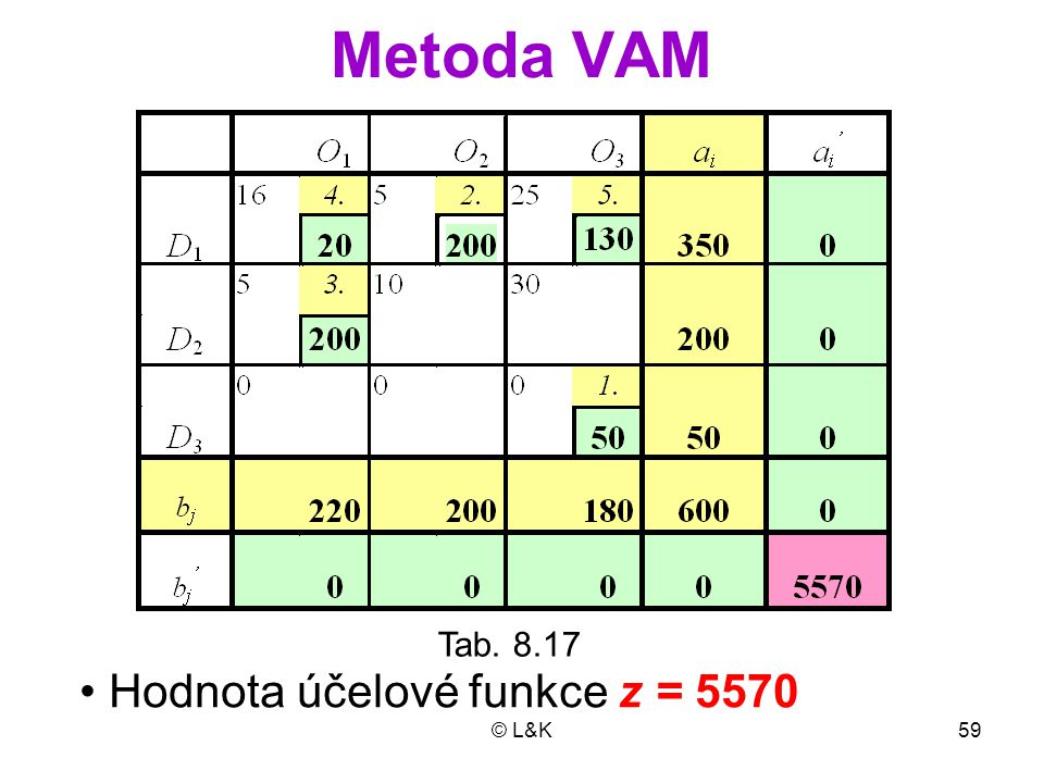 Metoda VAM Tab. 8.17 • Hodnota účelové funkce z = 5570 © L&K