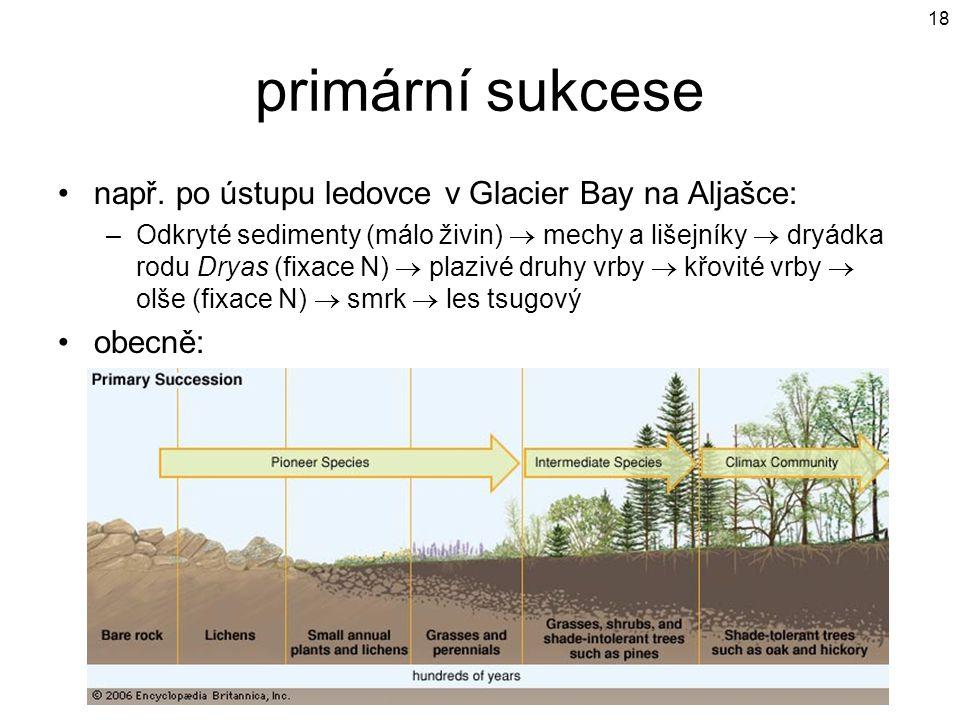 primární sukcese např. po ústupu ledovce v Glacier Bay na Aljašce: