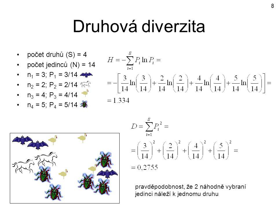 Druhová diverzita počet druhů (S) = 4 počet jedinců (N) = 14