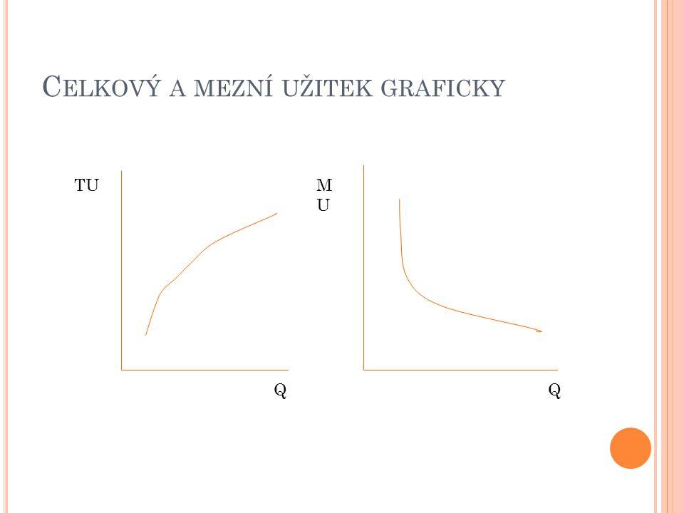 Celkový a mezní užitek graficky