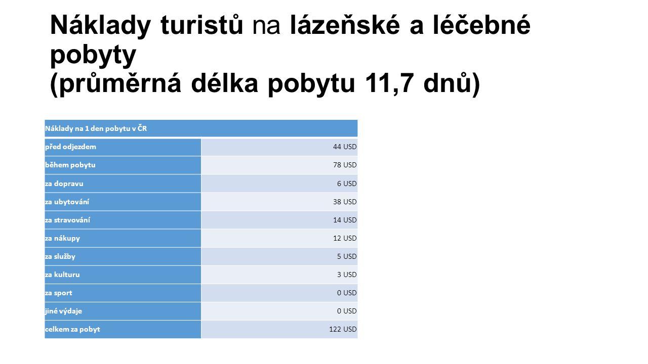 Náklady turistů na lázeňské a léčebné pobyty (průměrná délka pobytu 11,7 dnů)