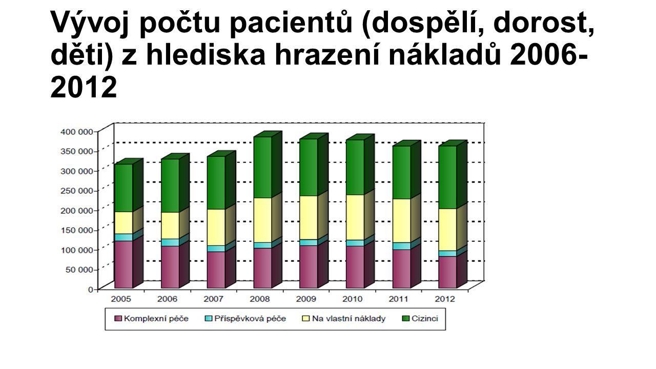Vývoj počtu pacientů (dospělí, dorost, děti) z hlediska hrazení nákladů 2006-2012