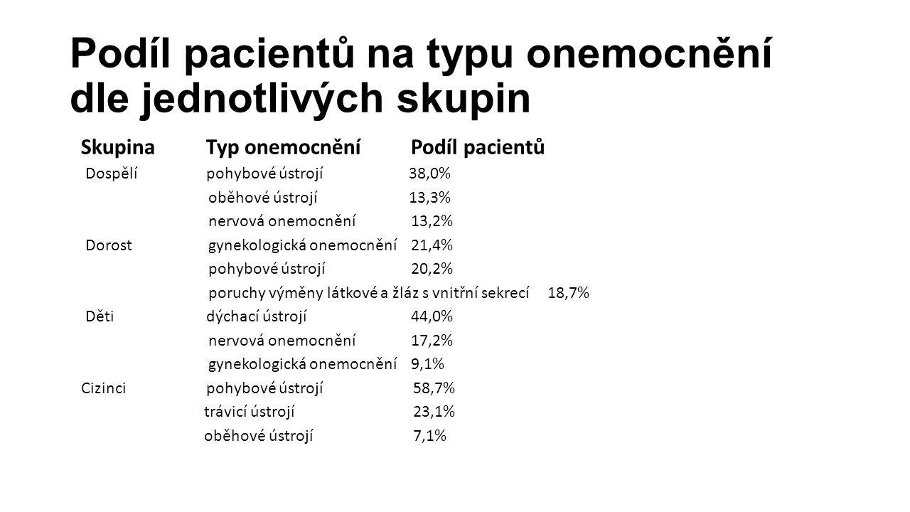 Podíl pacientů na typu onemocnění dle jednotlivých skupin