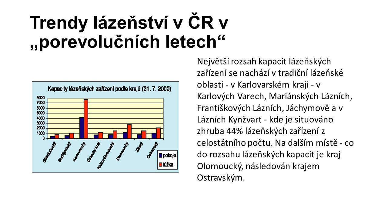 """Trendy lázeňství v ČR v """"porevolučních letech"""