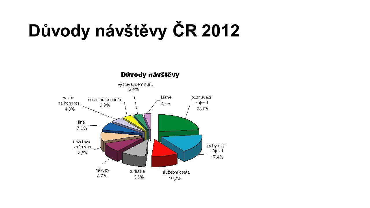 Důvody návštěvy ČR 2012