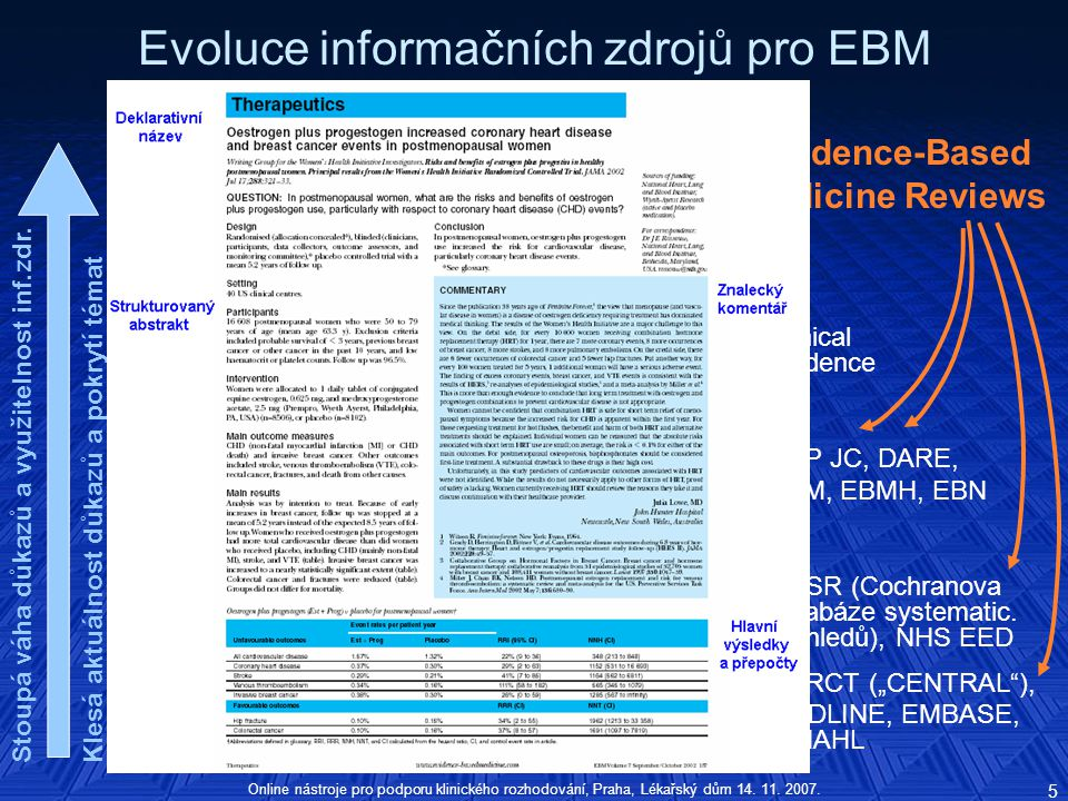 Evoluce informačních zdrojů pro EBM Pyramida důkazů