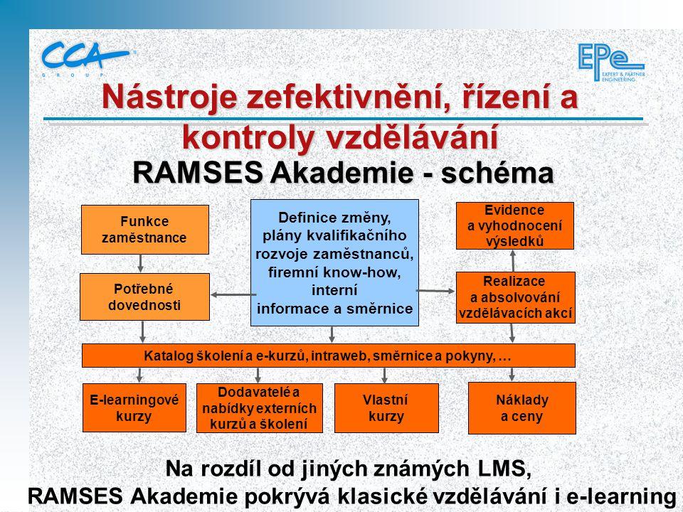 RAMSES Akademie - schéma