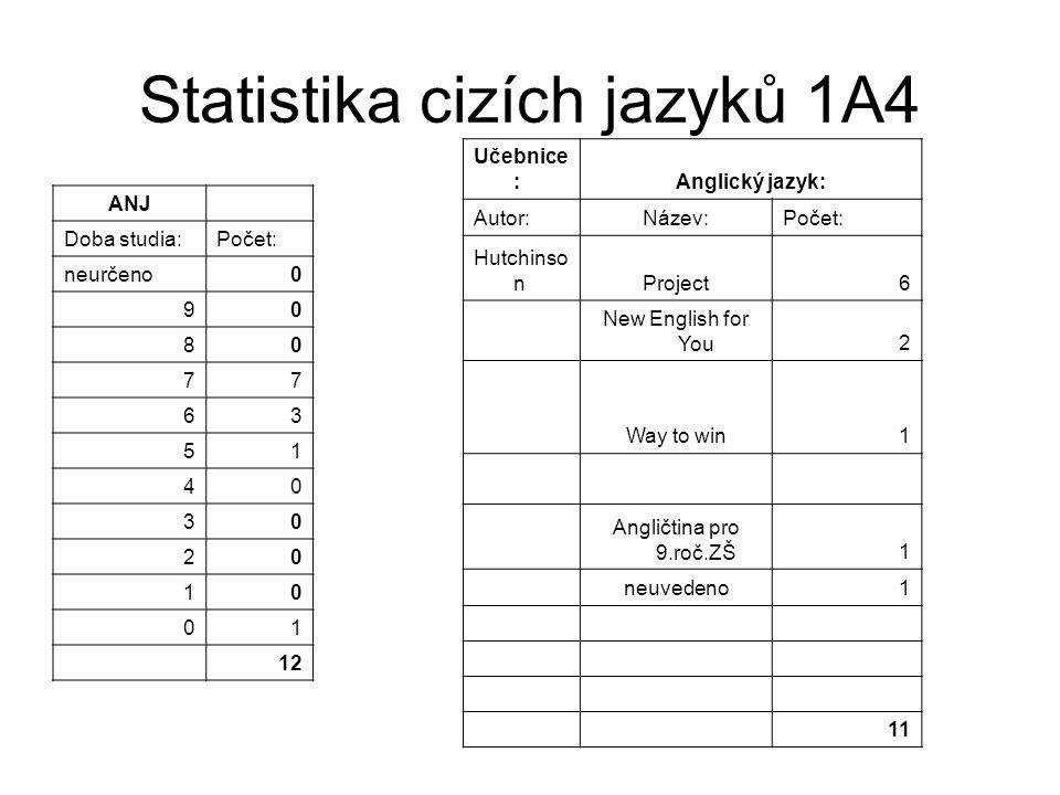 Statistika cizích jazyků 1A4