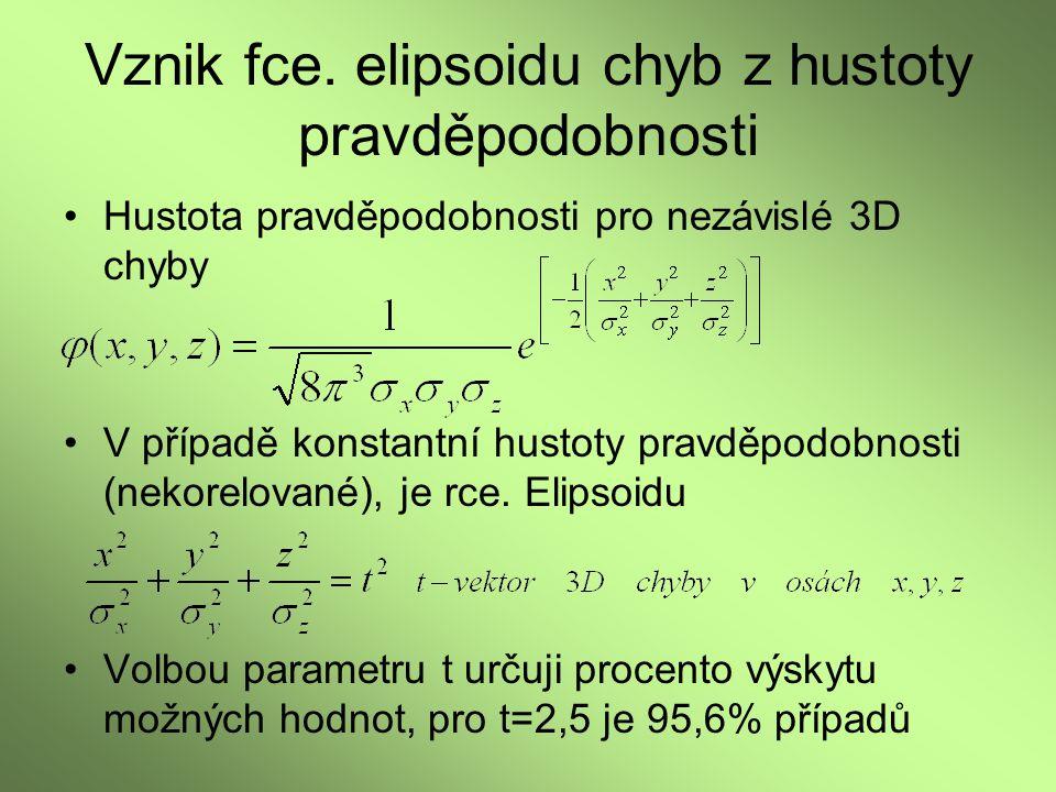 Vznik fce. elipsoidu chyb z hustoty pravděpodobnosti