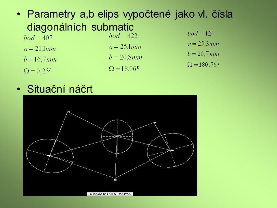 Parametry a,b elips vypočtené jako vl. čísla diagonálních submatic