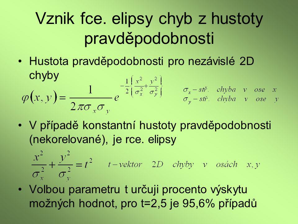 Vznik fce. elipsy chyb z hustoty pravděpodobnosti